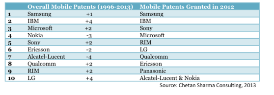 mobile-patent-leaders