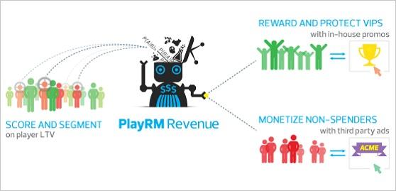 Playnomics PlayRM