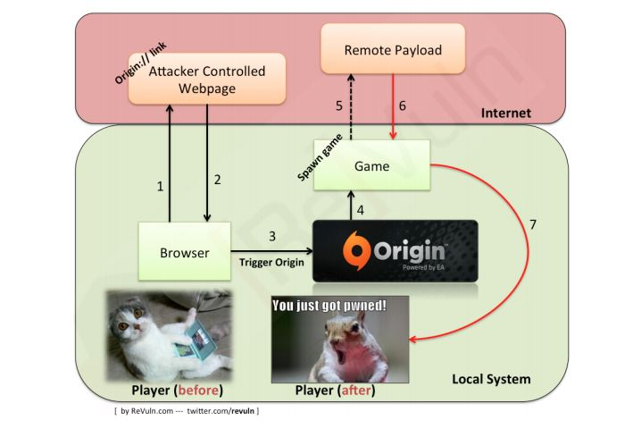 EA Origin possible attack
