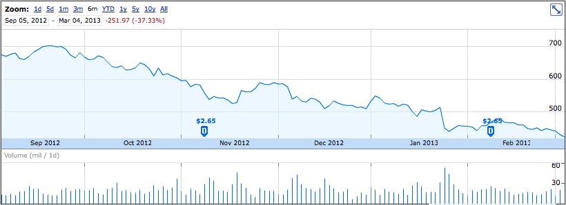 Apple stock since late 2012