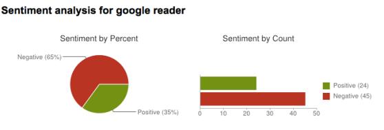 Google reader twitter sentiment