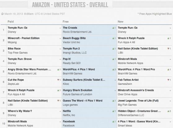 App Annie Amazon Appstore stats