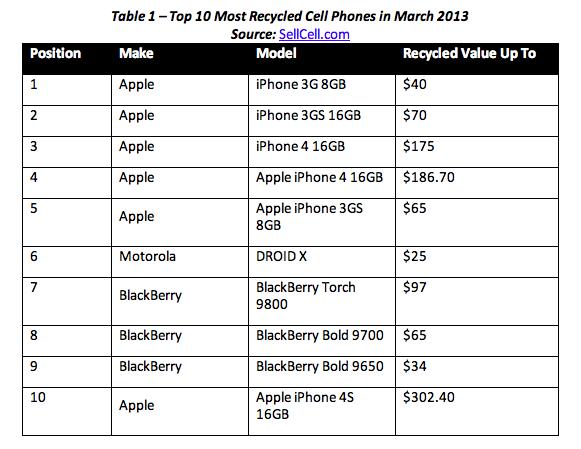 top ten most recycled phones