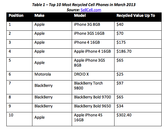 top ten most recycled phones