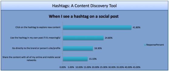 hashtag uses