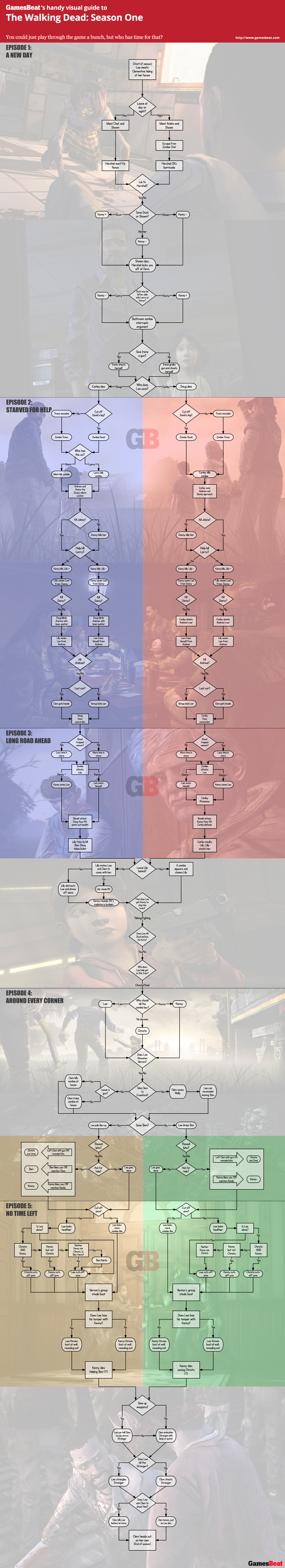 Heres a chart of every choice in the walking dead season 1 image heres a chart of every choice in the walking dead season 1 image gamesbeat ccuart Image collections