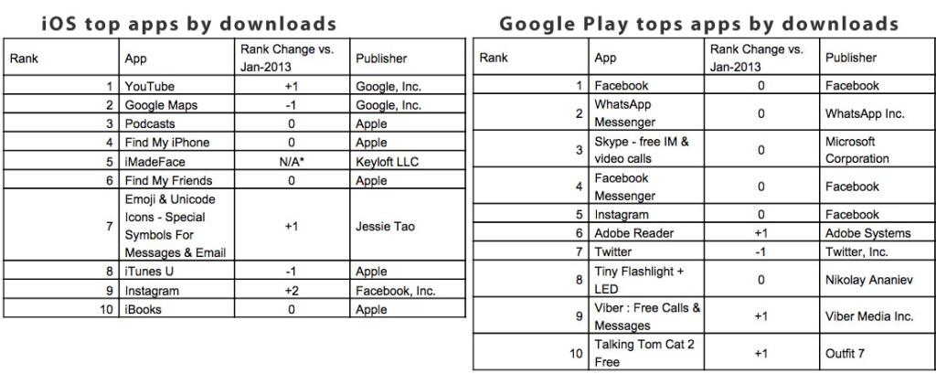 Top apps by platform