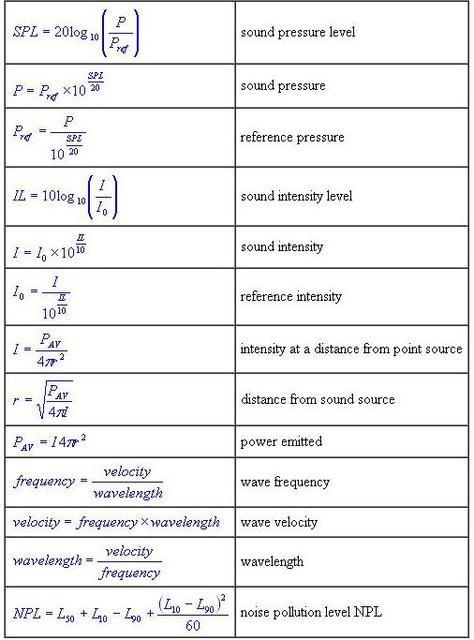 Sound equations
