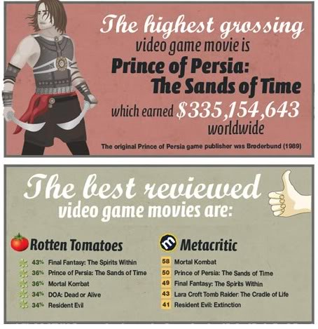 Why do video game movies suck gamesbeat whats more none of these video game movies are ever really that popular just look at these charts of some of the most successful video game movies of all stopboris Images