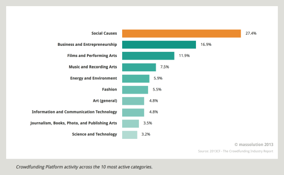 Crowdfunding platform activity 2012