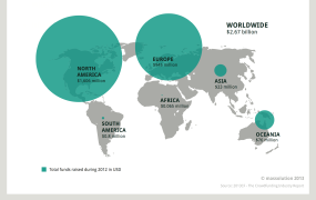 Global crowdfunding volumes 2012