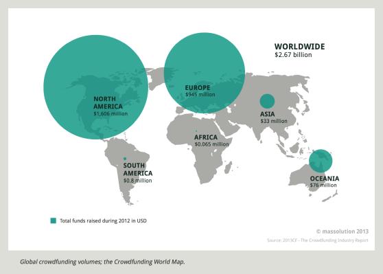 Global crowdfunding volumes 2012