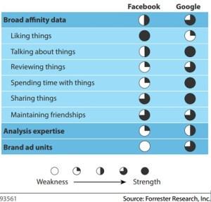 Affinity data: Facebook vs Google