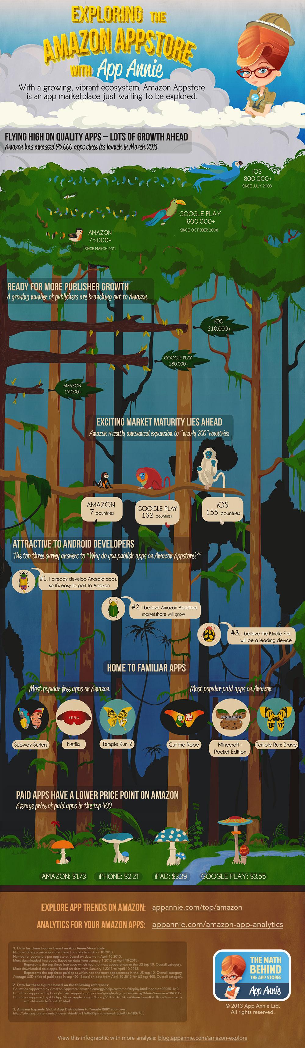 amazon appstore infographic
