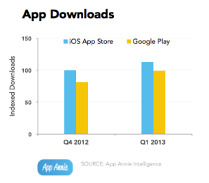 Google Play downloads catching up to iOS app store downloads