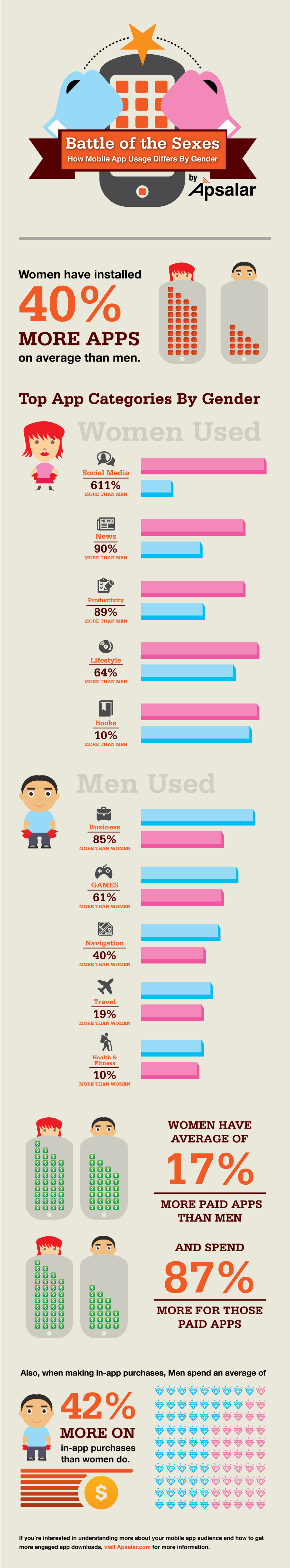 apsalar_mobile_gender_infographic