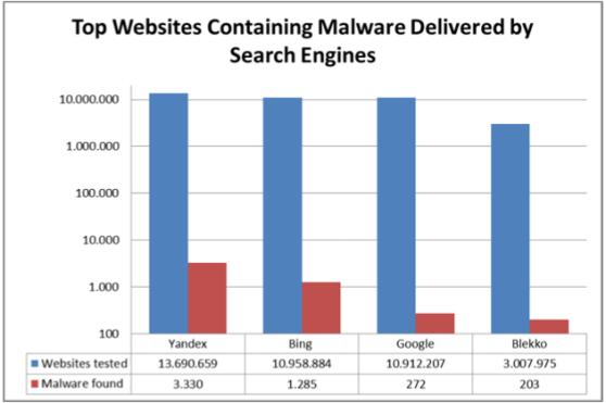 av-test-malware