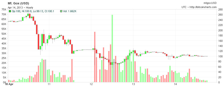 bitcoin chart 100