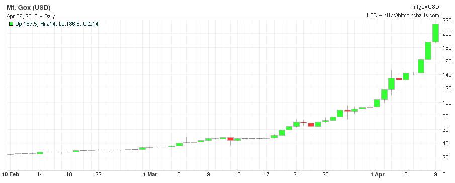 bitcoin chart 200