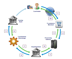 Credit Card Transaction Flow