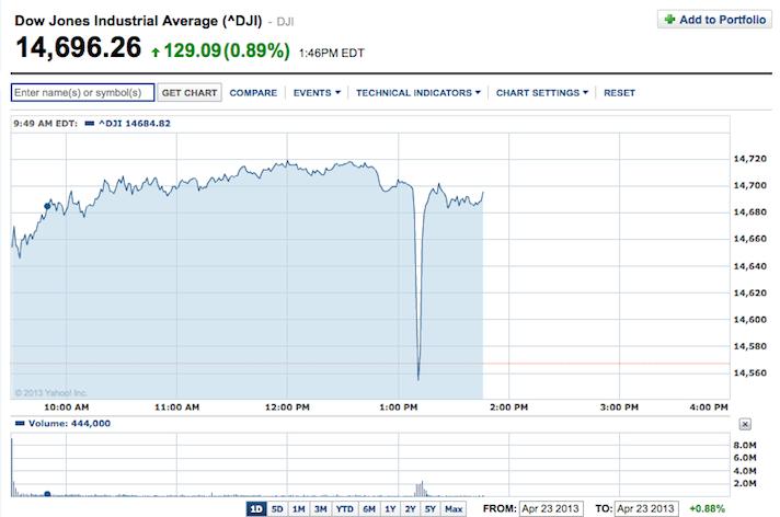 Dow Jones ap hack