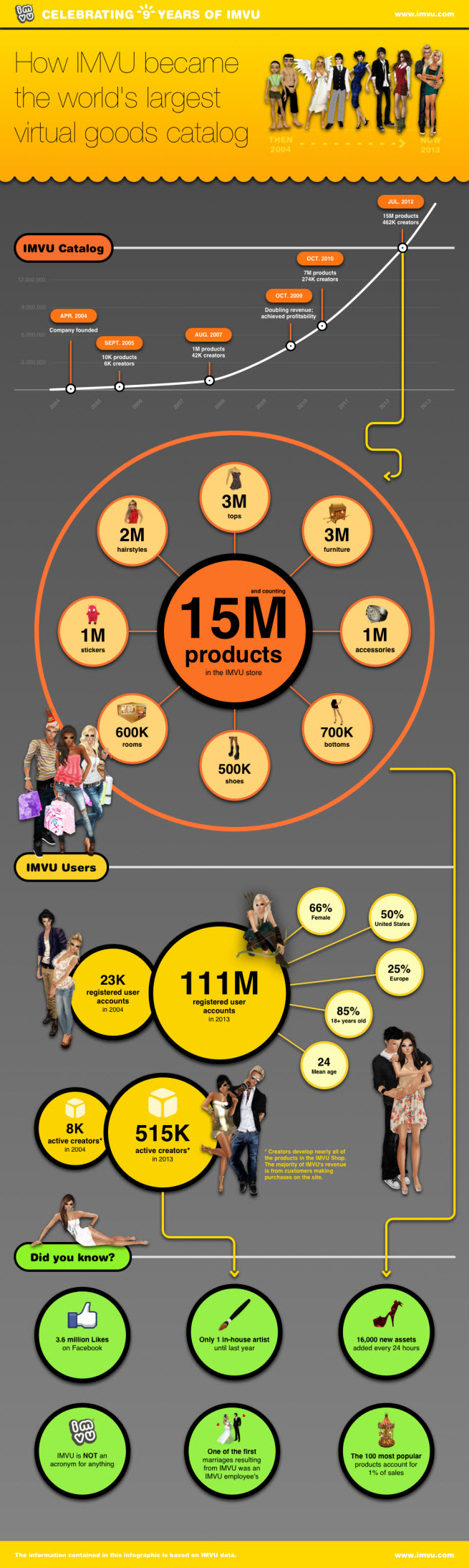 IMVU continues to retain engaged fans for its virtual chat rooms