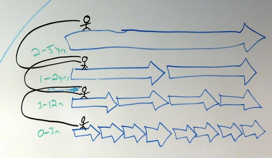 innovation teams don't work. what does?