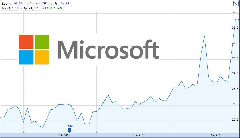 Stock microsoft индикаторы форекс бесплатно ai signals v1.20