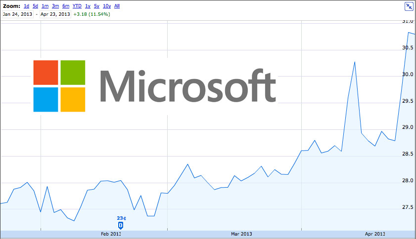 investor buys  2 billion of msft  says microsoft  u0026 39 will win