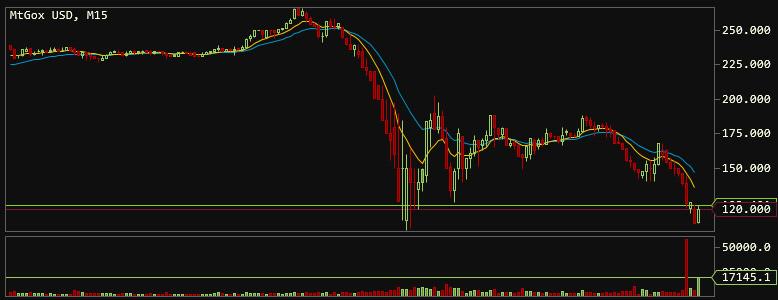Mt gox 200 000 bitcoins price dota 2 lounge betting rules in texas