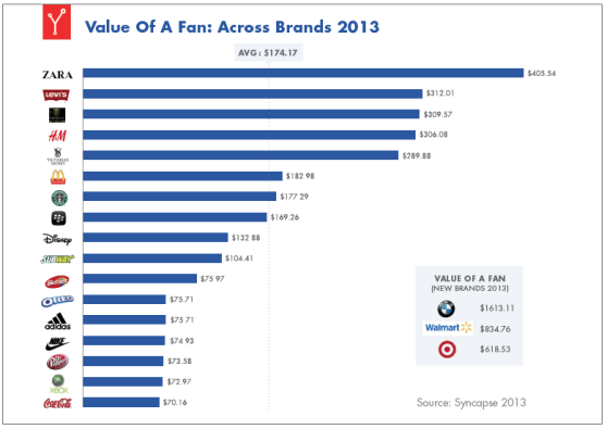 value of facebook fans