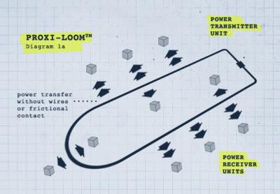 powerbyproxi design
