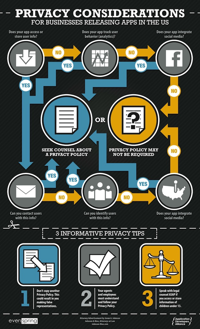 privacy policy infographic