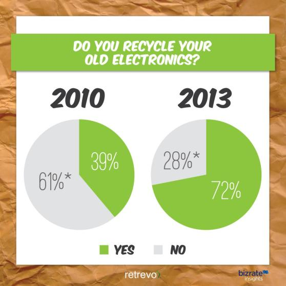 72 percent of people recycle electronics in 2013, compared to 39% in 2010