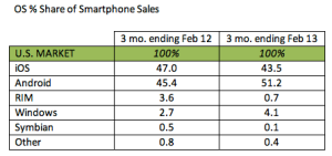 Smartphone sales by operating system - U.S.