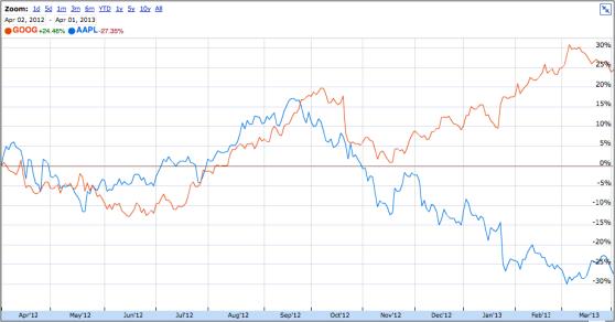 AAPL vs GOOG: the last six months