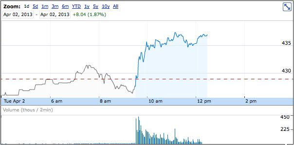 Apple stock April 2