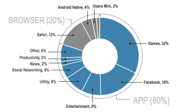 time spent on mobile devices