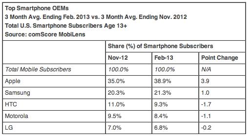 Top smartphone OEMs February 2013