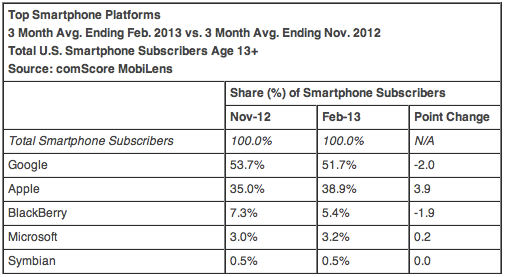 Top smartphone platforms - February 2013