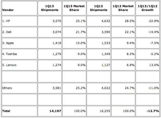 top PC vendors q1 2013