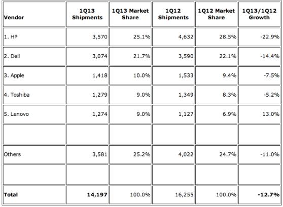 top PC vendors q1 2013