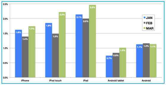 Click-through rates for mobile ads - first quarter of 2013
