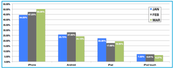 Mobile ad market share, Android vs iOS devices