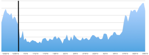 Mobile ad spend ballooned in March 2013