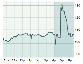 AAPL gains $20, then gives it back