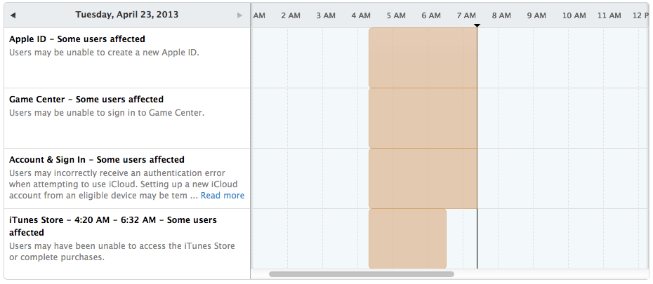Apple iCloud outages