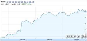 Angie's List stock price over the last three months