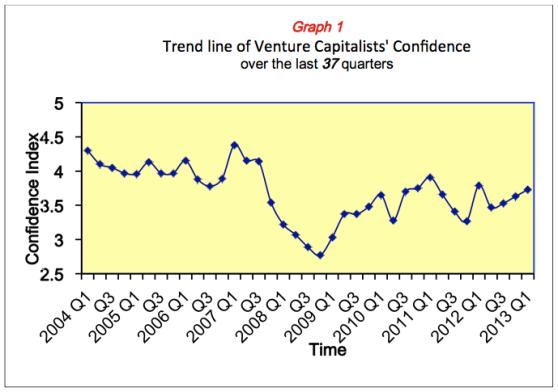 Venture Capitalist confidence over the last 37 quarters