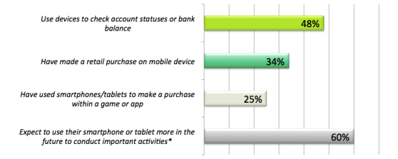 Mobile purchasing and banking activity